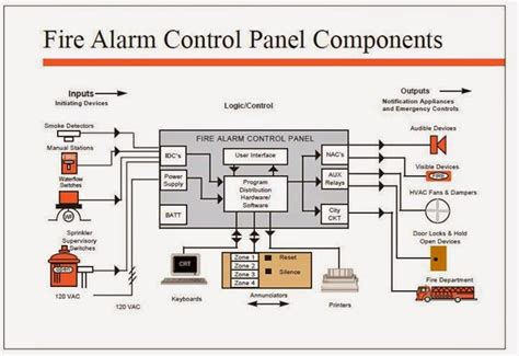 4 best images of alarm panel diagram alarm