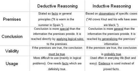 Deductive Essay Exle by Deductive Essay Exles Introduction To Inductive And Deductive Reasoning See Pdf For Text
