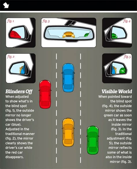 what causes your blind spot car and truck blind spots why they exist and how you can