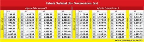 tabela do reajuste salarios dos militares em agosto 2016 data do reajuste dos militeres e dos fusionario publicos