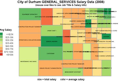 city of durham general services salary data 2008