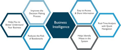 Business Intelligent 1 how can business intelligence help companies refine their
