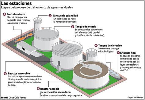 cadena de plata se hace negra coca cola femsa de venezuela inaugura planta de