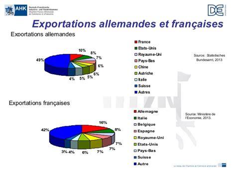 chambre franco allemande de commerce et d industrie madame riegler poyer de la chambre franco allemande de