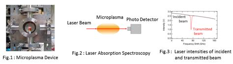 diode laser spectroscopy reserach optical engineering laboratory