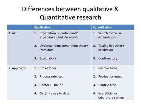 Difference Between Master Of Science And Mba by Quantitative Research Vs Qualitative Research Essay