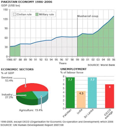 Joran Versus 1 2m haq s musings is economy poised to rebound