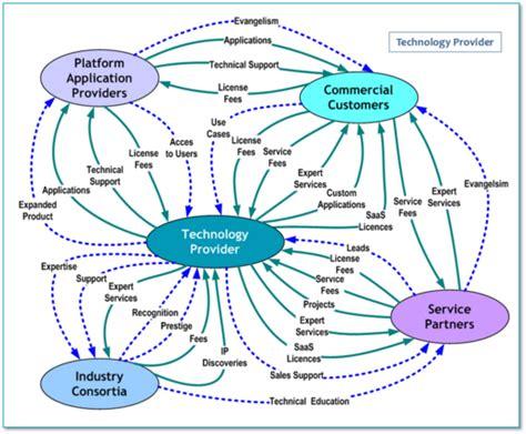 network diagram analysis value network analysis workshop