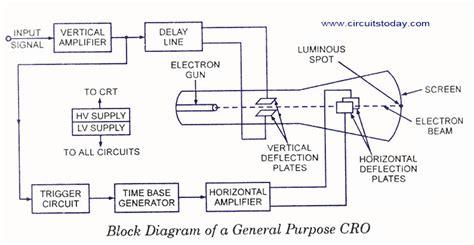 diagram of oscilloscope cathode oscilloscope block diagram cathode free