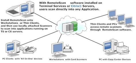 link diagram software shared scanner diagram of how it works