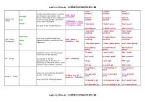 grammar tenses table tenses table