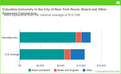 Columbia Tuition Fees Mba by Columbia In The City Of New York Room And Board