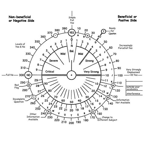 physical therapy grid mat dowsing chart