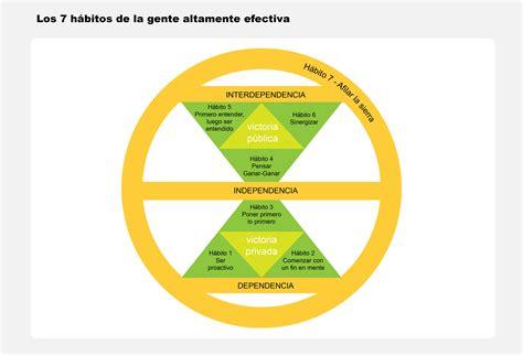 Resumen 7 Habitos by Resumen Libro Los 7 H 225 Bitos De La Gente Altamente
