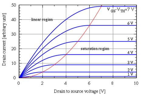 transistor ids vds mosfet as a switch when is it in saturation electrical engineering stack exchange