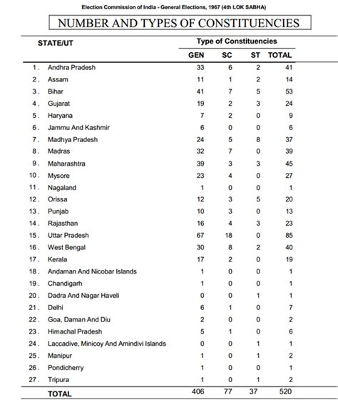are the number of lok sabha seats allotted to a state