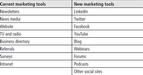 social media essay on evolution of social networking tdmsb