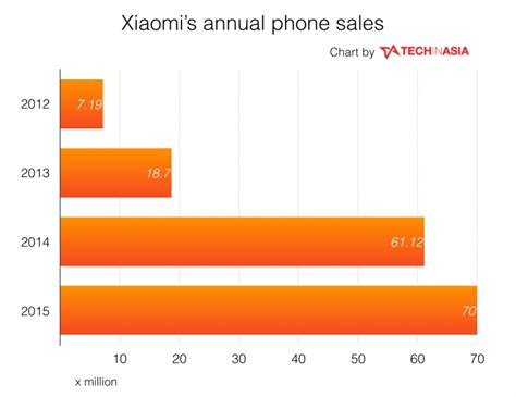 2016 phone sales newhairstylesformen2014com xiaomi finally releases 2015 sales stats
