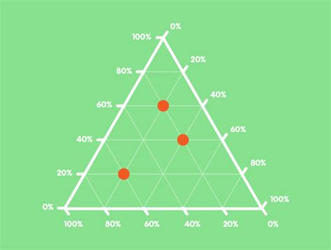 exploration  triangular plots ternary graphs