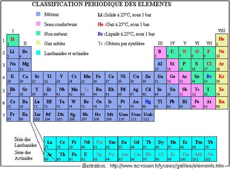 Periodic Table Classification by The Periodic Table