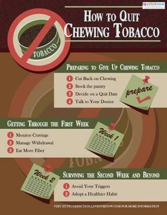 How To Detox From Second Smoke by How To Quit Chewing Tobacco For The