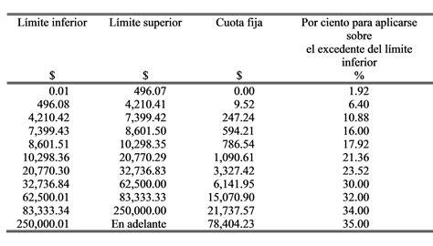 tablas isr 2016 actividad empresarial tablas de actividad empresarial isr 2016 tabla de