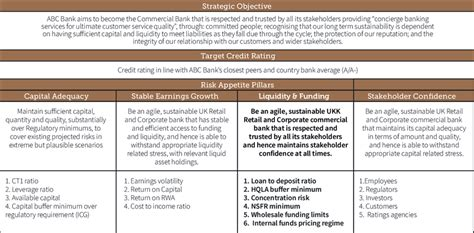 risk appetite template exle board risk appetite statement