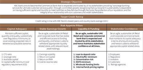 risk appetite template exle board risk appetite statement