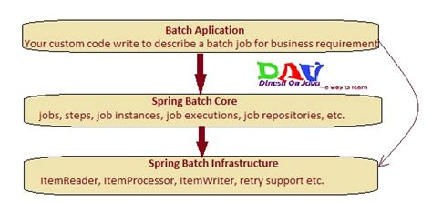 git tutorial javatpoint spring batch tutorial introduction get best exles