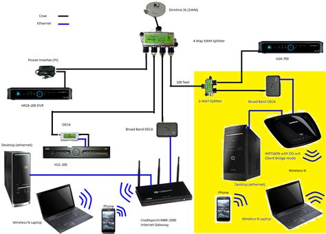 swm dish wiring diagram swm installation diagram wiring