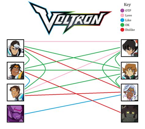 Shipping Meme - voltron shipping meme by whocarescowsgone on deviantart