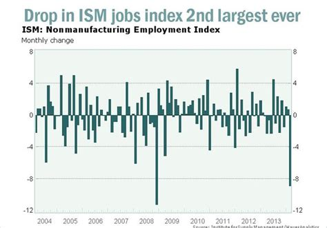 Marketwatch Economic Calendar Companies Shrink Workforces In February Ism Says