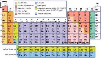 all periodic table families periodic diagrams science