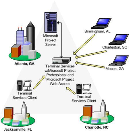 layout jaringan internet wide area network wan computer networking
