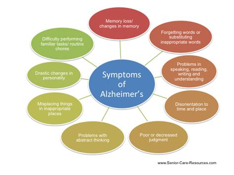 alzheimer s alzheimers symptoms applecool info