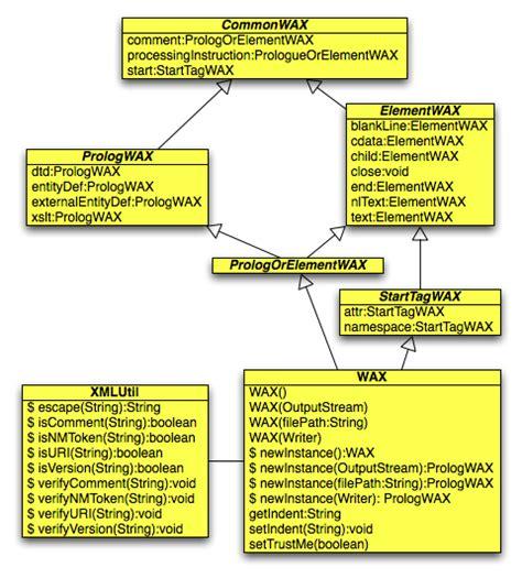 wax types diagram sett september 2008 writing api for xml wax