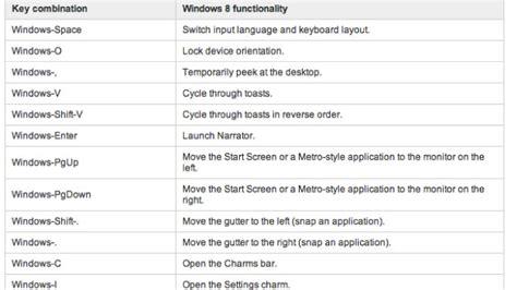 windows reset password shortcut learn the new windows 8 shortcut keys lifehacker australia