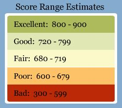 Credit Score Formula Canada Increase Your Credit Card Score Archives Willow Creek Crossing Apartments