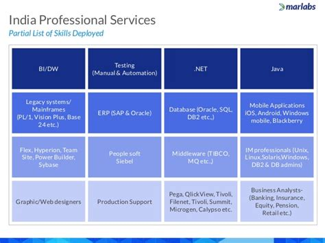 Etheco Rates The Greenness Of Products And Services by Marlabs Capabilities Overview India Professional Services
