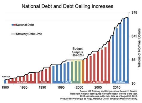 Debt Ceiling Shutdown by Us Debt Ceiling Or Debt Target