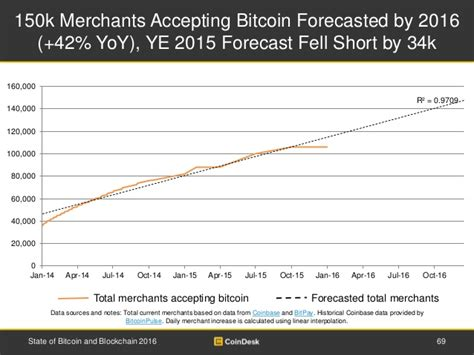 Bitcoin Merchant Account 5 by 150k Merchants Accepting Bitcoin Forecasted