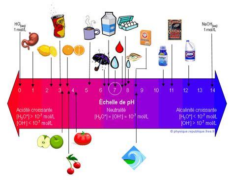 alimenti ph basico le r 233 gime acido basique pour r 233 233 quilibrer notre organisme
