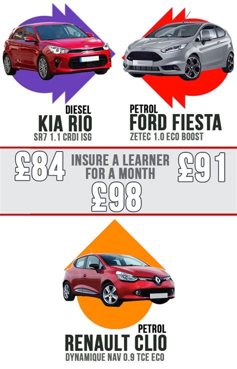 Best Learner Driver Insurance by Economical Cars Battle Royale Kia Vs Ford Vs Renault