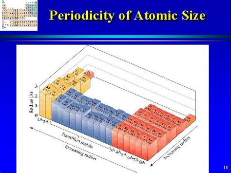 Size Of periodicity of atomic size