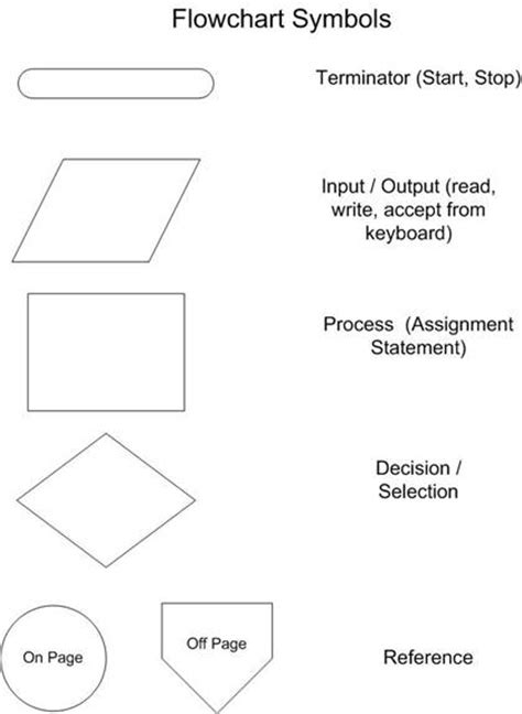 visual basic flowchart visual basic flowchart symbols create a flowchart