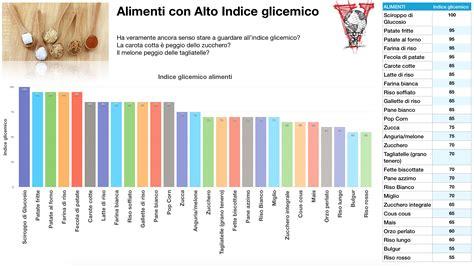 indice glicemico alimenti tabelle l indice glicemico 232 una cagata pazzesca project invictus