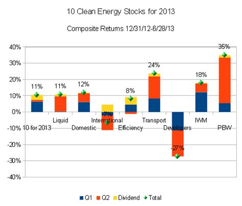 alternative energy stocks clean transportation archives ten clean energy stocks for 2013 first half review