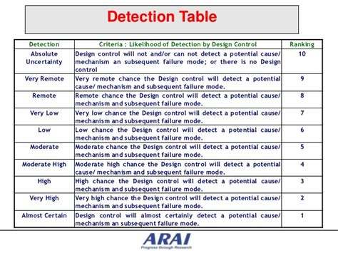 device risk assessment template 28 images pin fmea