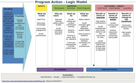 File Logic Model Template Rotating Office Pdf Wikimedia Logic Model Template Word