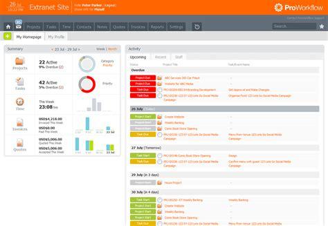 pro workflow use project management kpis to chart progress toward goals